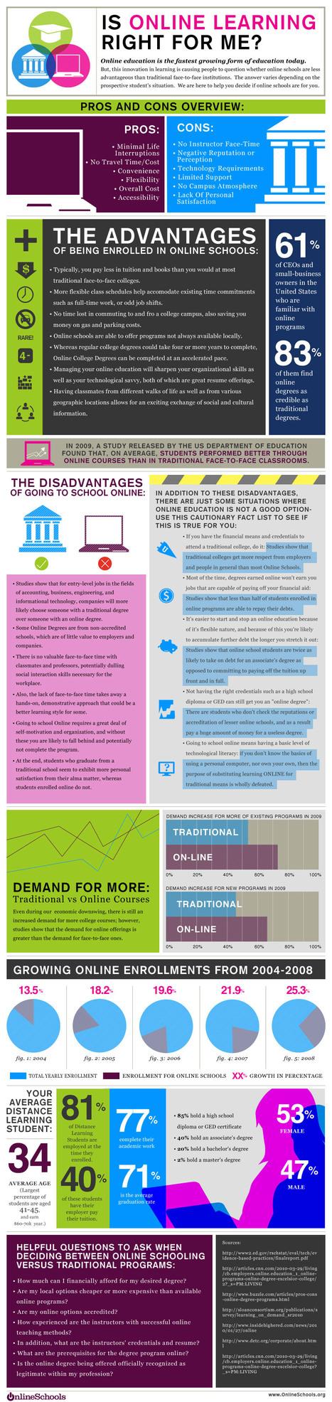 Is Online Learning Right for Me? (Infographic) | Girl's Education | Scoop.it