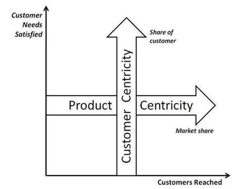 Results Count ... everything else is conversation.: Retail survival will require both consumer & product centricity | Consumer Centricity | Scoop.it