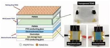 Une vitre électrochromatique alimentée par le vent et la pluie | Post-Sapiens, les êtres technologiques | Scoop.it
