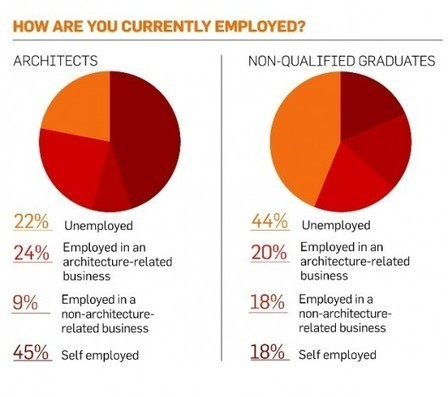 The Reality Behind those UK Unemployment Statistics | ArchDaily | Econ Unit Two | Scoop.it