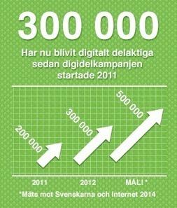 Digidel 2013 - En kampanj för digital delaktighet i Sverige | Folkbildning på nätet | Scoop.it