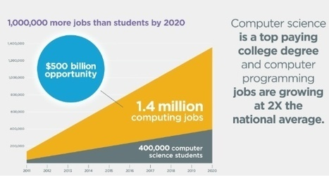 Reading, Writing, Arithmetic and Coding – Are these the Fundamentals of the Future? - Inside Tech Talk | Academic Research | Scoop.it