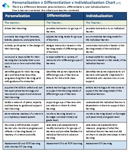 Updated Personalization vs. Differentiation vs. Individualization Chart Version 3 | Differentiation Strategies | Scoop.it