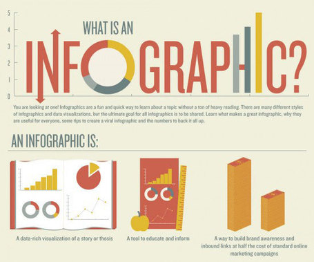 Infographic: What is an Infographic? - Infographics Archive | WEBOLUTION! | Scoop.it