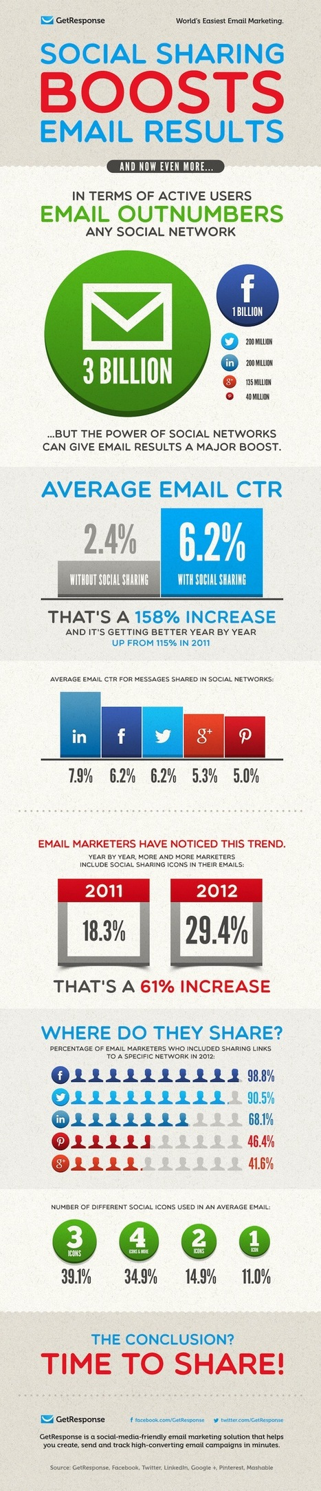 Social Sharing Boosts Email Results [Infographic] - Profs | Marketing | Scoop.it