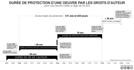 timeline-droits-auteur_v3.png (1201x629 pixels) | Didactics and Technology in Education | Scoop.it