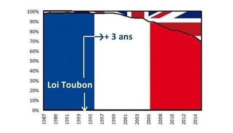 Le français perd-il du terrain danslesthèses dedoctorat?   Veille actualités : Recherche et Enseignement supérieur   Scoop.it