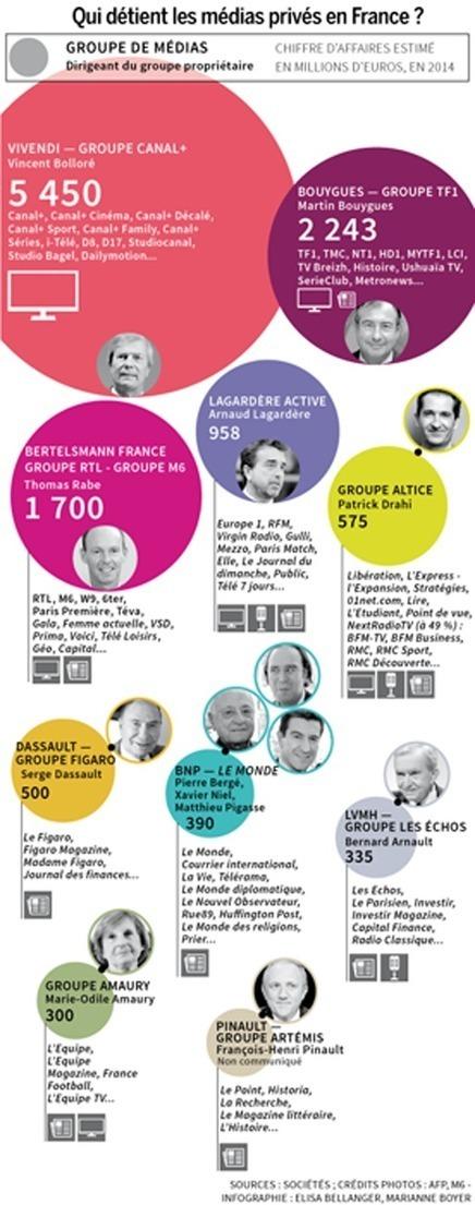 MÉDIAS FRANÇAIS : QUI POSSÈDE ET CONTRÔLE L'INFORMATION ? - Filpac CGT | Maîtrise de l'information 2.0 | Scoop.it