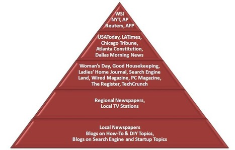Public Relations For SEO: How To Target Journalists | B2B Marketing and PR | Scoop.it