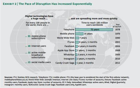Le pouvoir des technologies Digitales   Digital Marketing - Innovation   Scoop.it