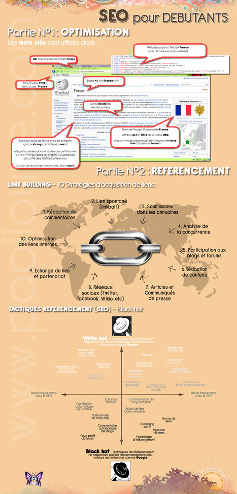 [Infographie] OPTIMISATION SEO & TACTIQUES REFERENCEMENT pour les débutants - ou petit rappel pour les experts! | Digital & Mobile Marketing Toolkit | Scoop.it
