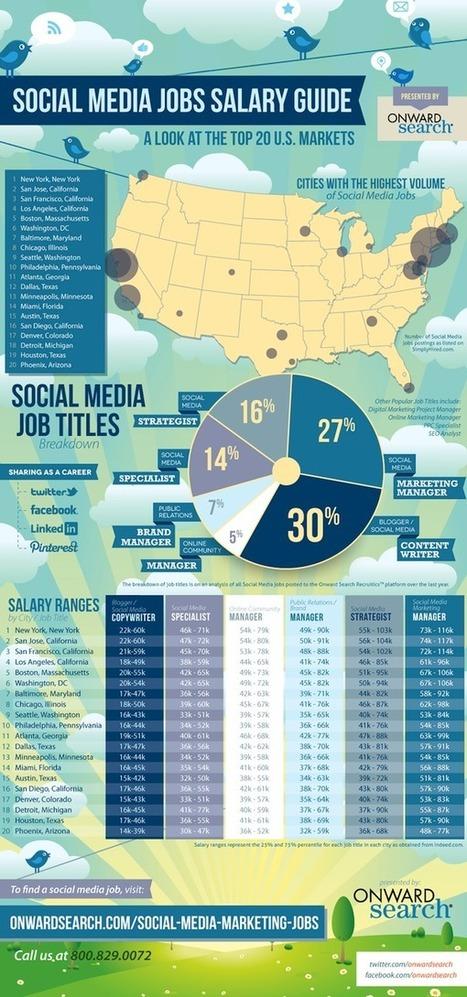 Infographic: Social Media Salaries Around the US - Marketing Pilgrim   Social Media in Education   Scoop.it