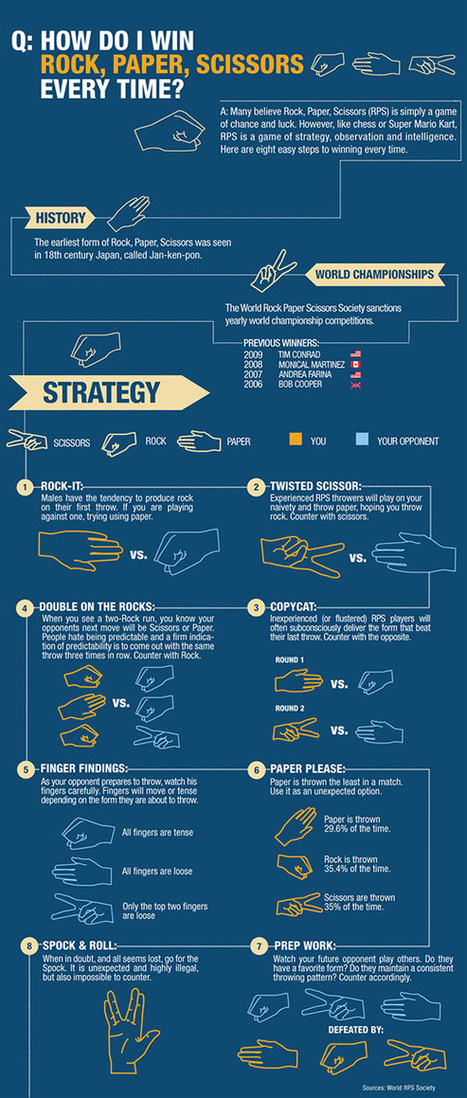 Win Rock Paper Scissors Every Time | Daily Infographic | World's Best Infographics | Scoop.it