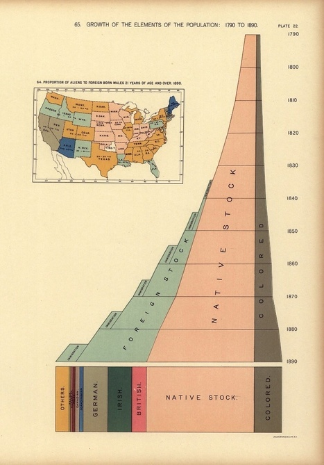 The Modern Beauty of 19th-Century Data Visualizations | Journalisme graphique | Scoop.it