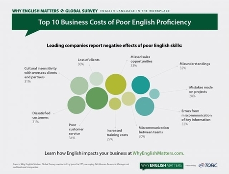 Top 10 Business Costs of Poor English Proficiency | CPD for British International Schools (Non-teaching Staff) | Scoop.it