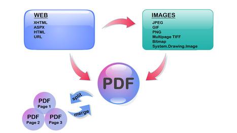 HTML to PDF ASP.Net Conversion: Some Remarkable Advantages | technology | Scoop.it