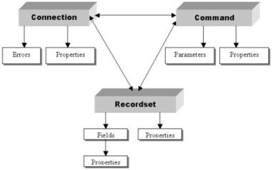 Tutoriel ASP: Chapitre 9 L'Objet Recordset | Cours Informatique | Scoop.it
