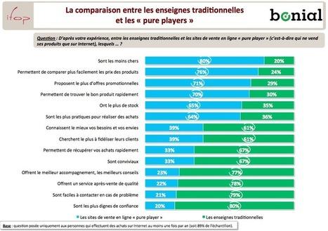 La consommation connectée des Français sous analyse   Comportement du consommateur   Scoop.it