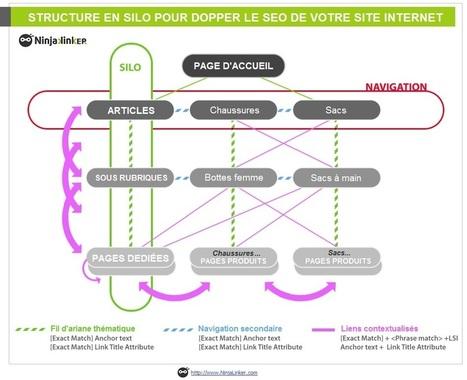 Cocon Sémantique & Stratégie SEO en Silo | Webmarketing - SEO | Scoop.it