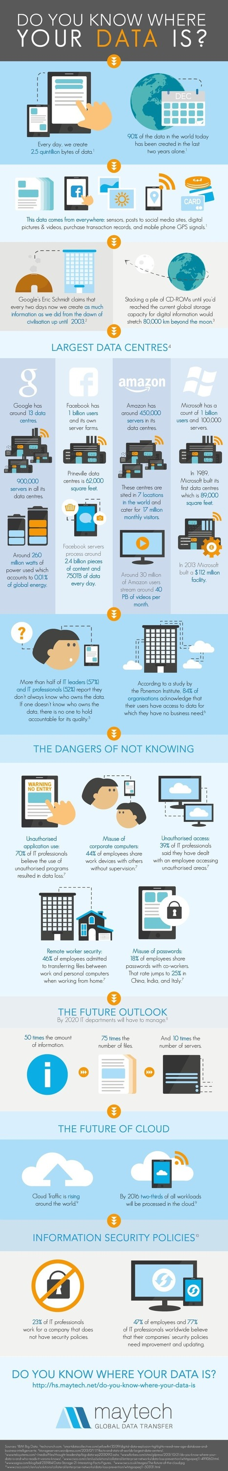 Do You Know Where Your Data Is? [Infographic] | infografias - infographics | Scoop.it