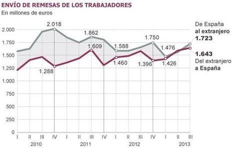 Los emigrantes envían a España más dinero que nunca en un trimestre   Maps, Politics & Migrations   Scoop.it