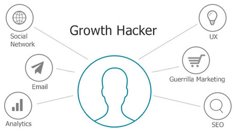 The Inbound Growth Hacking Bible | Disruptive Innovation | Scoop.it