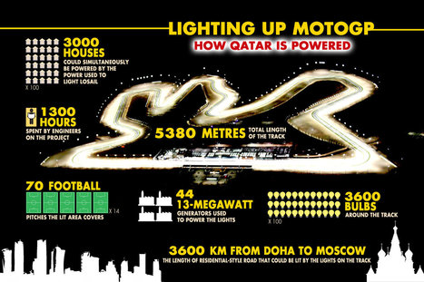 Lighting up MotoGP: How Qatar is powered | Ductalk Ducati News | Scoop.it