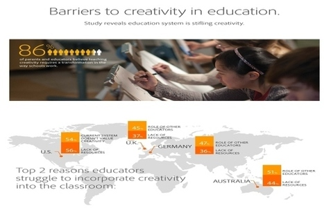 Lack Of Creativity Stifles Learning, Study Reveals | My Blog - First | 21st Century Learners | Scoop.it