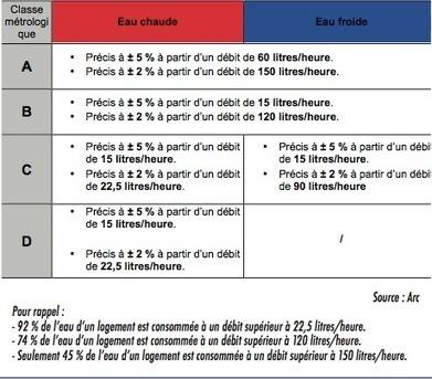 [N° 567] - Copropriété : maîtriser et répartir les charges d'eau - Différents types de compteurs… | Water Metering | Scoop.it