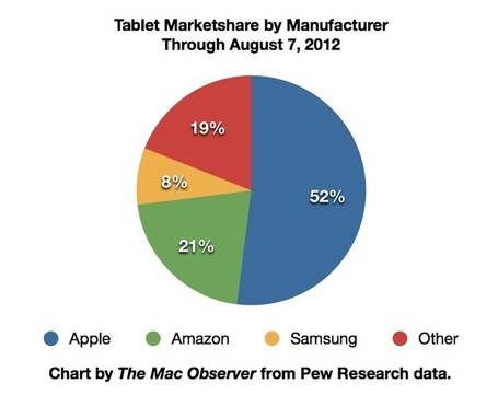 Low Cost Android Tablets Level Market Share with Apple's iPad - The Mac Observer | Android Info | Scoop.it