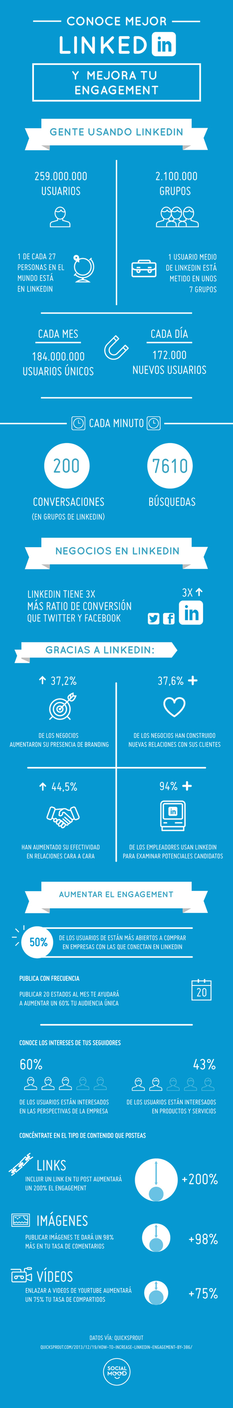 Conoce mejor Linkedin y mejora tu engagement #infografia #infographic #socialmedia | Social Media | Scoop.it