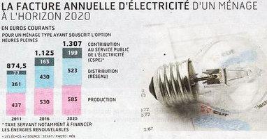 Enerzine.com - La facture d'électricité va monter, monter, monter... | Le Côté Obscur du Nucléaire Français | Scoop.it