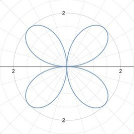 TrigCheatSheet.com: Polar Coordinates | math187_polarcurves | Scoop.it