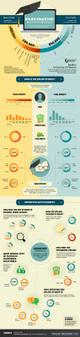 Online Education: Nonprofits Fight Back?[infographic] | MOOCs | Scoop.it