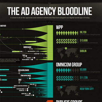 Infographic: The Ad Agency Bloodline | Reading Pool | Scoop.it