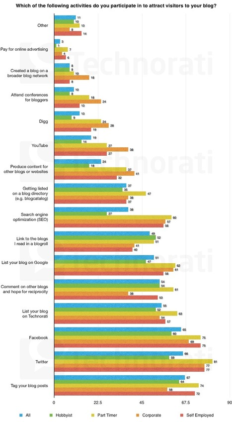 The State of the Blogosphere 2010 | Social Networks & Social Media by numbers | Scoop.it
