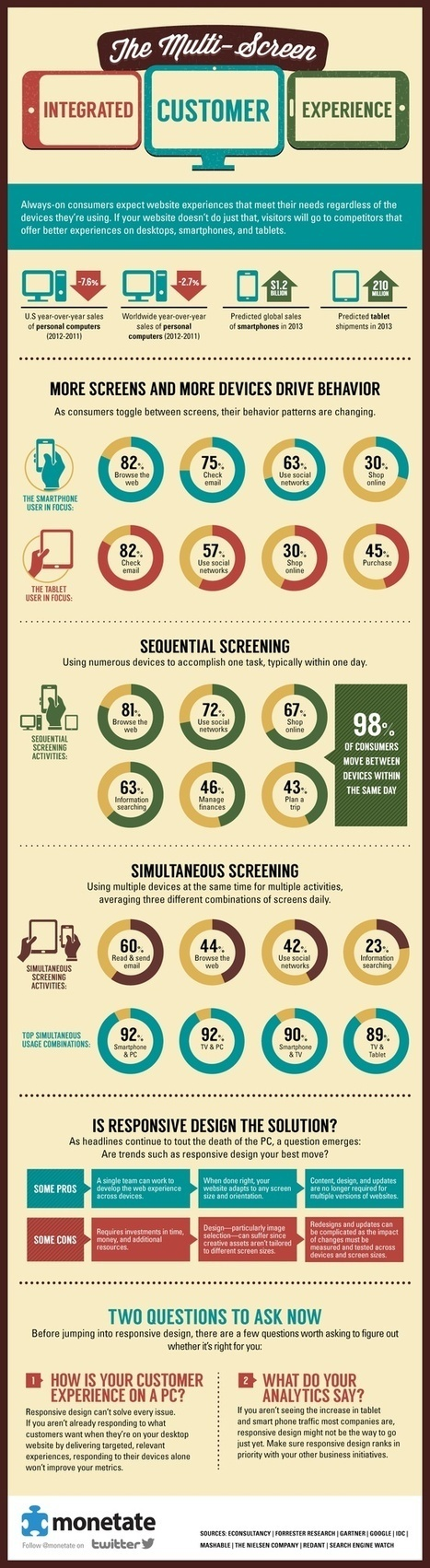 Infografiche   Storytelling Content Transmedia   Scoop.it