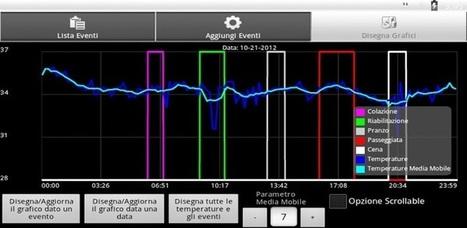 Monitoraggio della Temperatura - Applications Android sur GooglePlay | scatol8® | Scoop.it