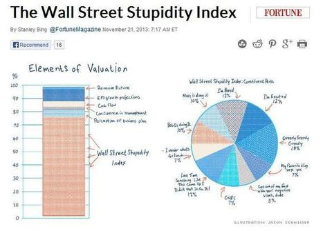The Stupidity Index-- Power of Stupid, Idiocy, Lunacy, Folly... Stupidity-Based Theory of Organization and Management | Oddballs | Scoop.it