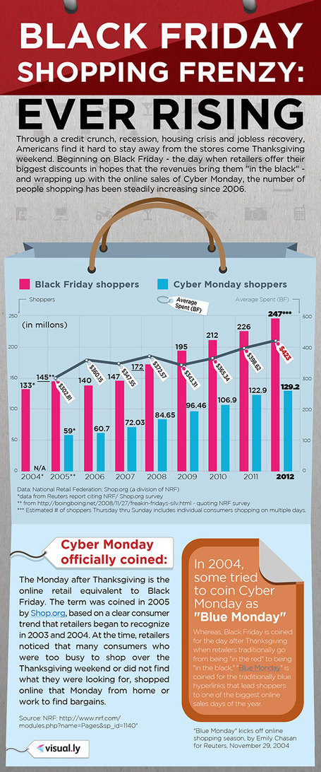 Black Friday Shopping Frenzy: Ever Rising (infographic) | Digitalageofmarketing | Scoop.it
