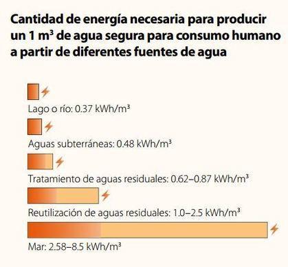 ¿Cuánta energía se necesita para producir 1 metro cúbico de agua? | Infraestructura Sostenible | Scoop.it