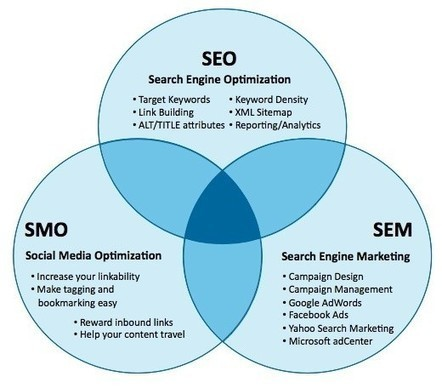 Periodismo Digital | SEO,SMO,Social Media,Internet Marketing and ... | periodismodigital | Scoop.it