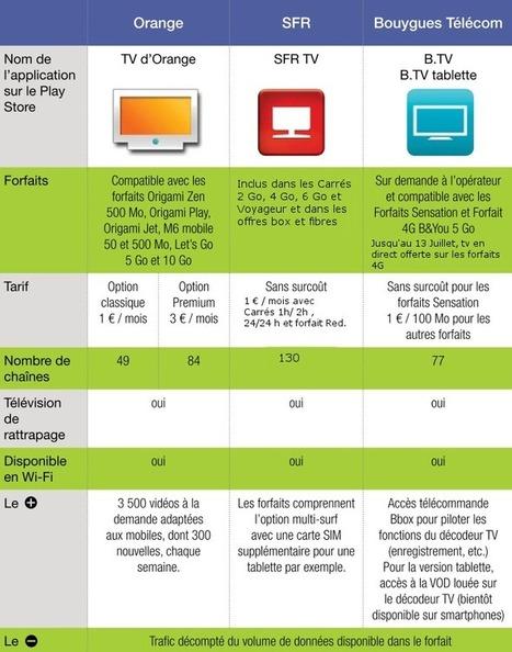 Dossier spécial télévision sur mobile (1/5) : Quel abonnement ... - Android-MT | SOCIAL TV & TV CONNECTÉE | Scoop.it
