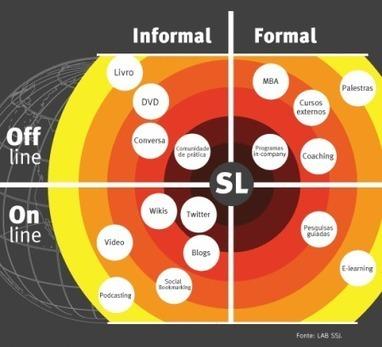 Aprendizagem móvel: o processo acessível em qualquer lugar   Mlearning - Tecnologias moveis   Scoop.it