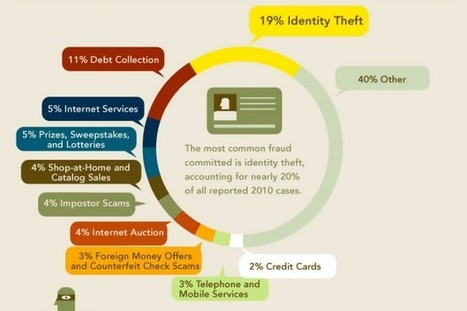 The Biggest Security Breaches of All Time [Infographic] | UK Cyber Security | Scoop.it