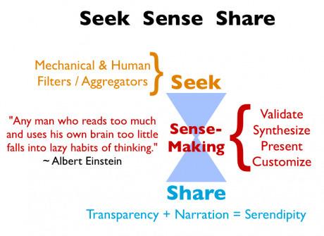 Harold Jarche » Making sense of our world | Educación flexible y abierta | Scoop.it