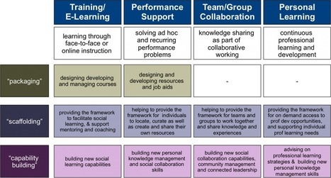 "The changing role of L&D: from ""packaging"" to ""scaffolding"" plus ""social capability building"" 