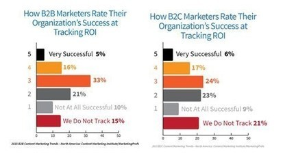 How to prove that your content marketing delivers ROI? | digital marketing strategy | Scoop.it