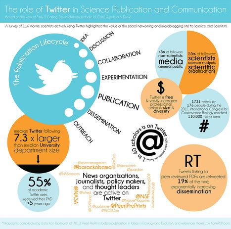 En general, Twitter ayuda a la ciencia a avanzar - Tendencias 21 | redes sociales | Scoop.it