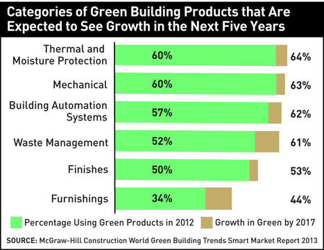 Green Building Is Growing Around the World | Healthy Homes Chicago Initiative | Scoop.it